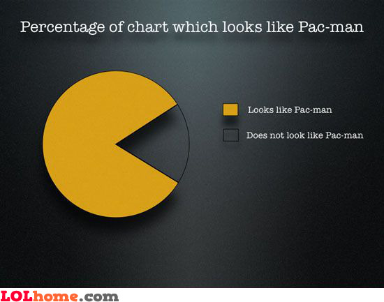 Percentage of chart which looks like Pac-man