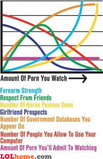 Social nsfw chart