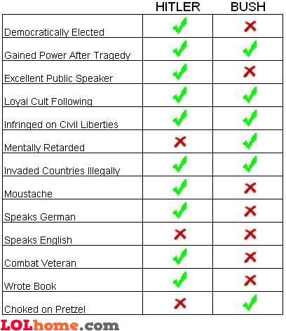 Hitler vs Bush