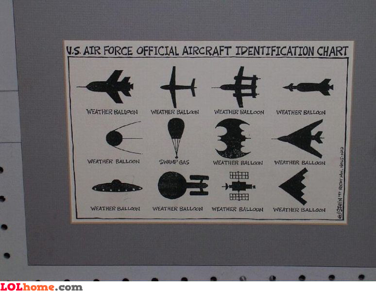 U.S. Air Force official aircraft identification chart