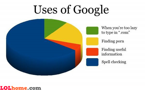 The real uses of Google