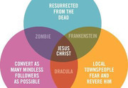 Venn diagram explaining Jesus