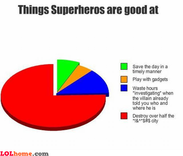 Things superheroes are good at