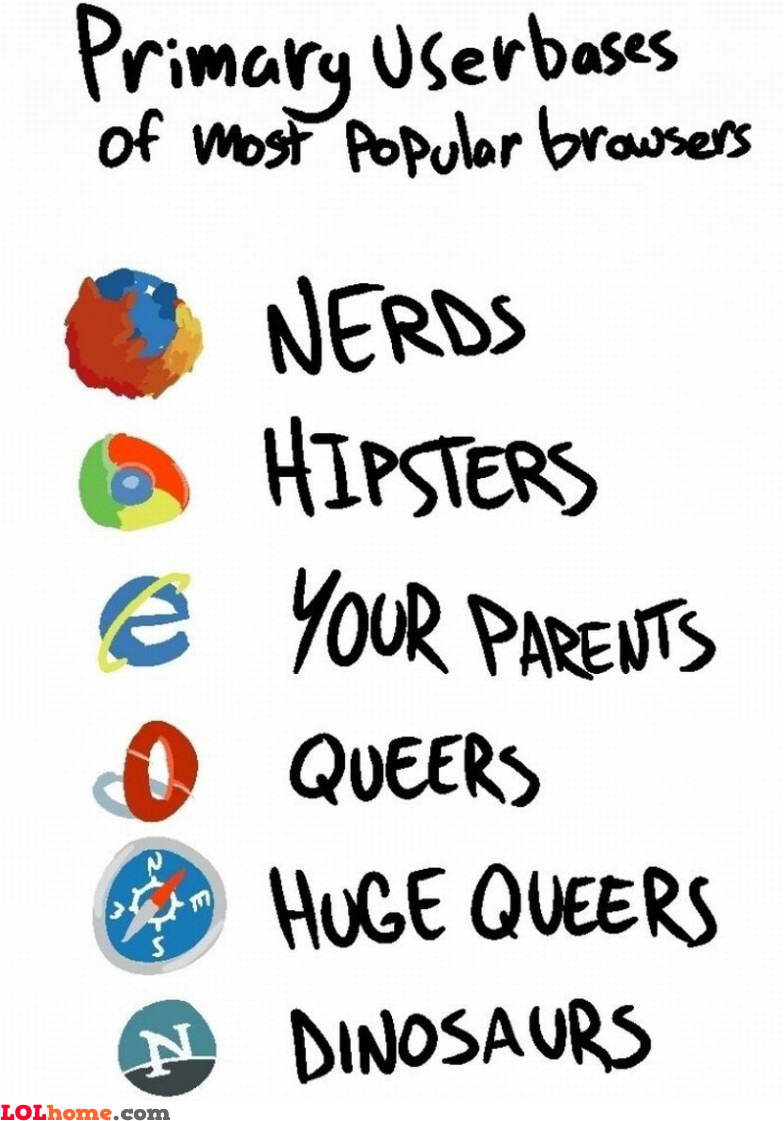 Browser userbases