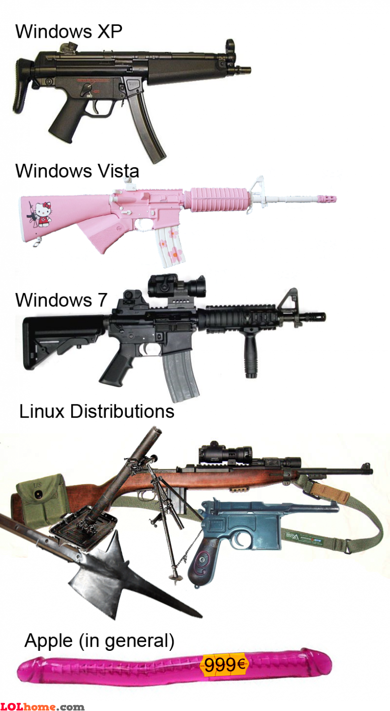 Windows, Linux and Apple operating systems
