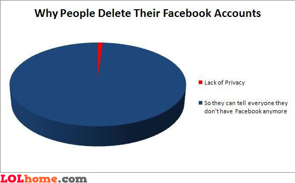 Why people delete their Facebook accounts