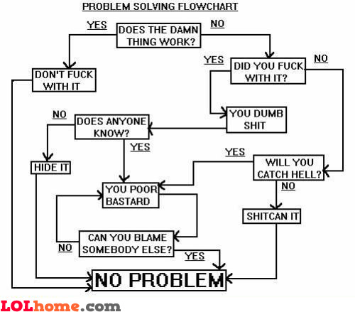 humorous problem solving flowchart